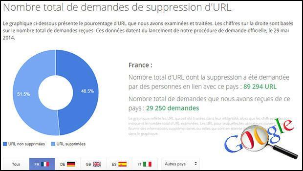 google_dé-référencement_e-réputation